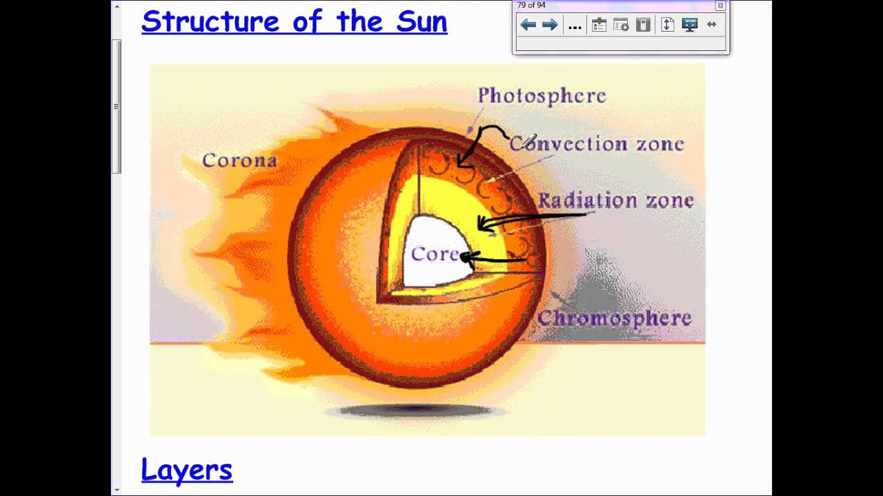 the features of the sun Photosphere: definition & features - video & lesson  layers of the suns atmosphere | wwwpixsharkcom - images  500 x 350 jpeg 38 кб.