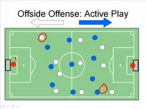 Prawfsblawg The Economics Of The Offside Rule