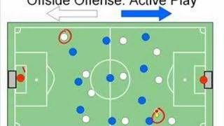 Soccer Offside Rule Explained