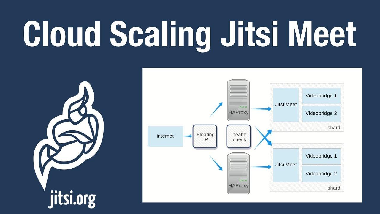 Scaling Jitsi Meet in the Cloud Tutorial