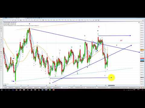 Elliott Wave Analysis of Gold, Silver & GLD as of 2nd December 2017