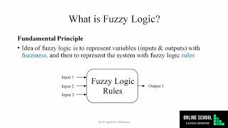 What is Fuzzy Logic [L2: Fuzzy Logic Quick Start Guide with MATLAB]