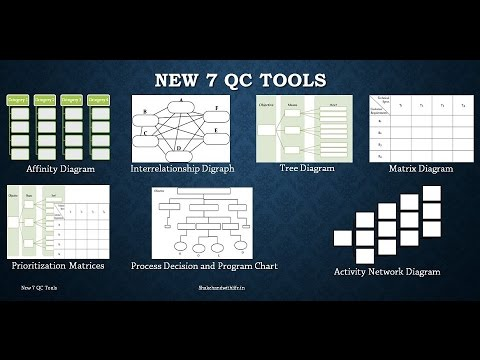 New 7 qc tools an introduction of 7 management development tools new 7 qc tools an introduction of 7 management development tools ccuart Image collections