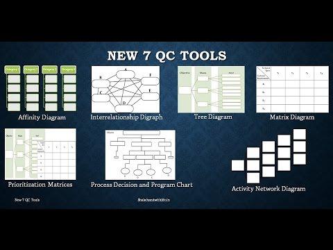 New 7 QC Tools