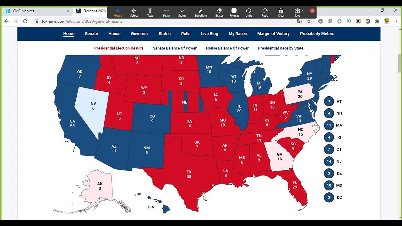 Phái sinh hàng hóa:  Phân tích xu hướng 6/11/2020 và tác động bầu cử tổng thống Mỹ