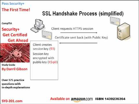 Security+ HTTPS and SSL - YouTube