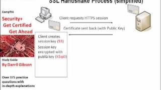 Security+ HTTPS and SSL