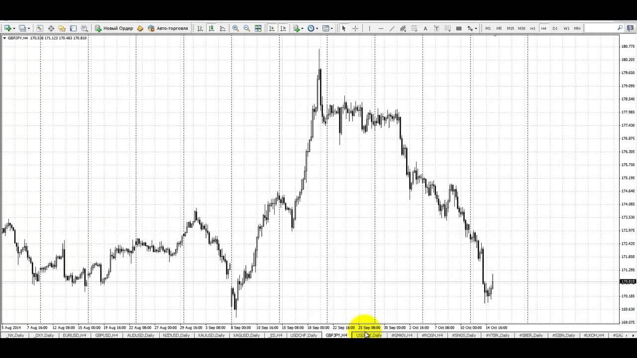 Обучение форекс снайпер торговые сигналы по рынку нефти
