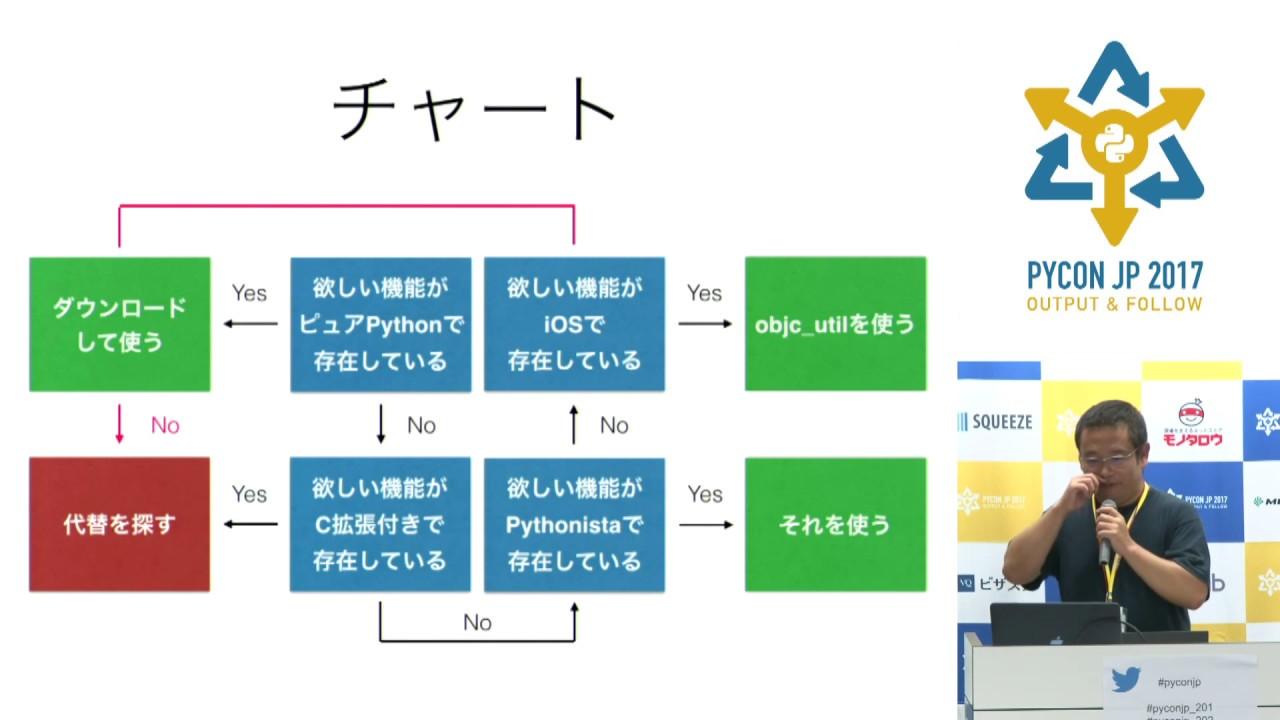 Image from Pythonistaで始めるiOSプロトタイプ開発 (Yusuke Muraoka) - PyCon JP 2017