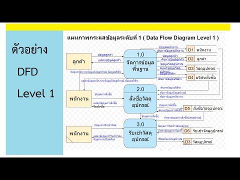 ตัวอย่างการสร้างแผนภาพกระแสข้อมูลระดับที่ 1 ( Data Flow Diagram Level 1 )
