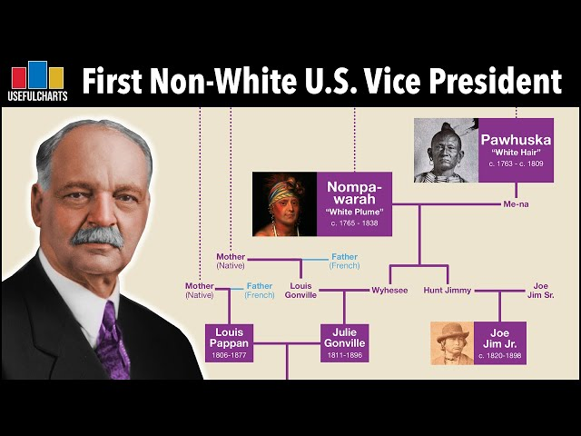 First Non-White U.S. Vice President | Charles Curtis Family Tree