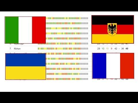 Футбол. Чемпионата Франции, Чемпионат Германии, Чемпионат Италии Чемпионат Украины Турнирная таблица