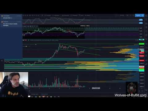 Daily Bitcoin Analysis 08/11/2020