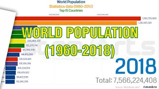 Top 15 Countries in the world Population Ranking (1960-2018)