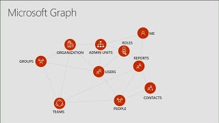 Build applications to secure and manage your enterprise using Microsoft Graph