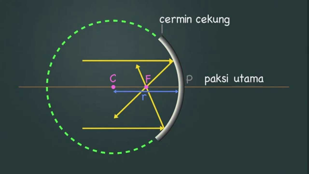 Eduwebtv Fizik Tingkatan 4 Pantulan Cahaya Youtube