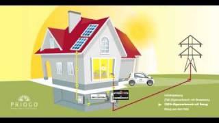 Photovoltaik Animation
