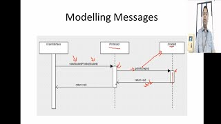 UML - Sequence Diagram - Mapping Sequence Models To Java Code - Demo Using ArgoUML #21