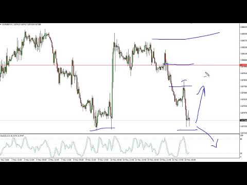 EUR/GBP Technical Analysis for May 17, 2018 by FXEmpire.com