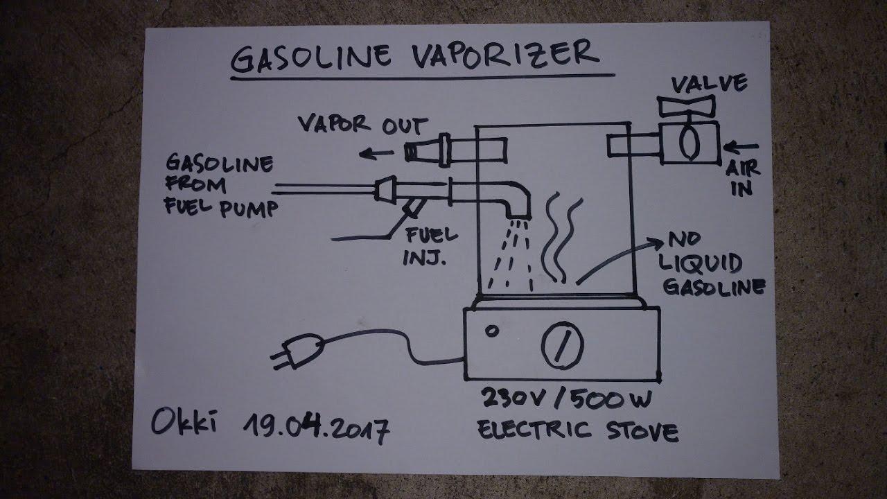 Gasoline vapor system for car okki moeljadi thewikihow ccuart Choice Image