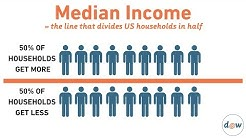 EconoMinute: Median Household Income