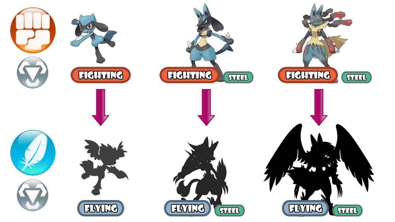 Lucario Evolution Chart