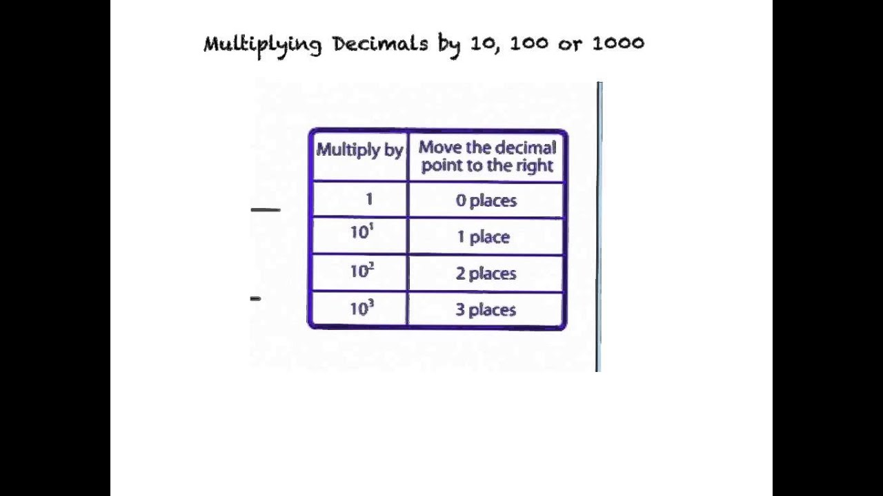 Worksheet Multiplying Decimals By 10 100 And 1000 multiplying decimals by 10 100 or 1000 unit 6 1 youtube 1