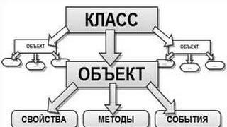 1.10 Инкапсуляция в Objective-c (Практика)