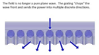 Lecture 16 (FDTD) -- Gratings and the Plane Wave Spectrum