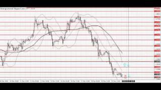 Сигналы Форекс по Евро Доллару  видео обзор 22.03.10