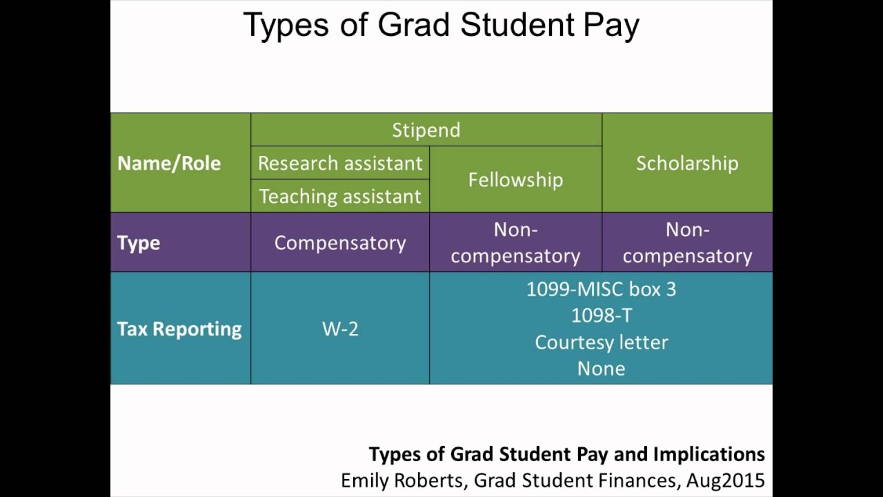 Types of grad student pay and their implications youtube types of grad student pay and their implications falaconquin