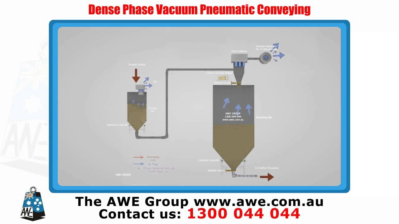 Dense Phase Vacuum Pneumatic Conveying System Youtube