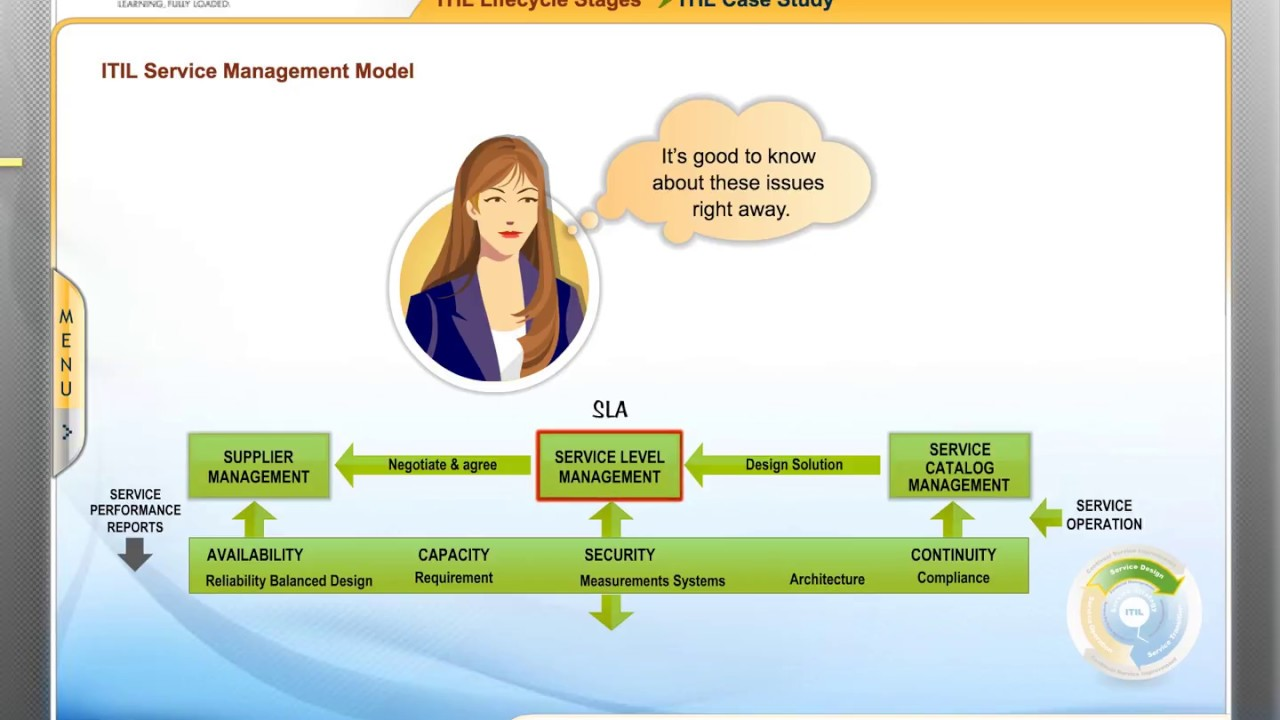 Thought Rock Itil Foundation Course Sample Youtube