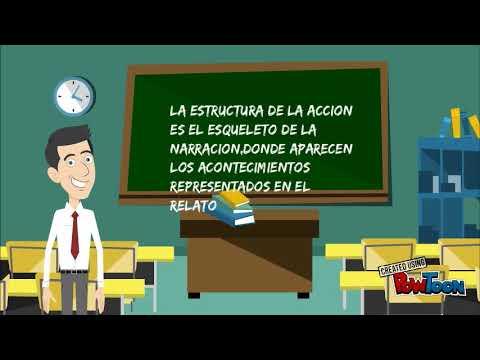 Estructura Externa De La Novela 1 Youtube