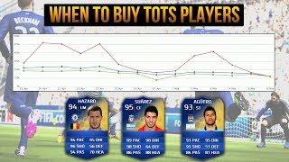 FIFA 14 - When To Buy TOTS Players? - Easy Trading Tip