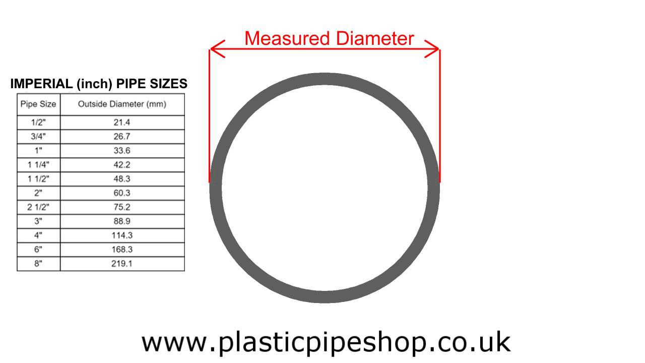 How To Measure Industrial Plastic Pvc And Abs Pipe Youtube