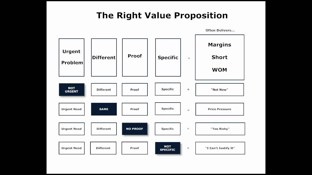 the right value proposition