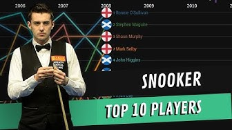 Top 10 Snooker Players Ranking (1976-2019)