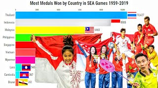 SEA Games Medal Tally All Time by Country 1959-2019