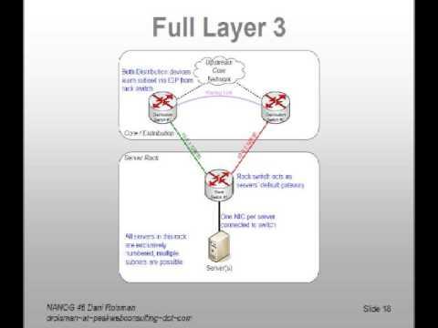 Datacenter Top-of-Rack Switch Redundancy Models