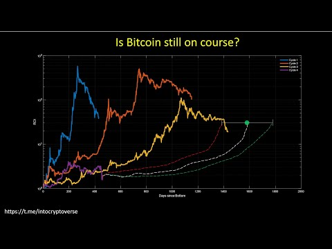 Bitcoin: Overlaying the market cycle ROI – Is Bitcoin still on track?