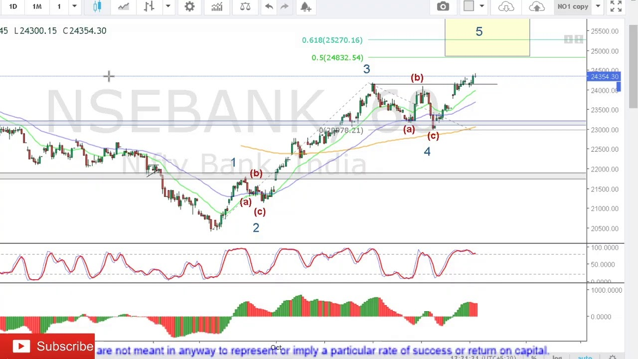 Elliott Wave Live trading Nifty + Bank Nifty + Stocks + Commodities + Currencies