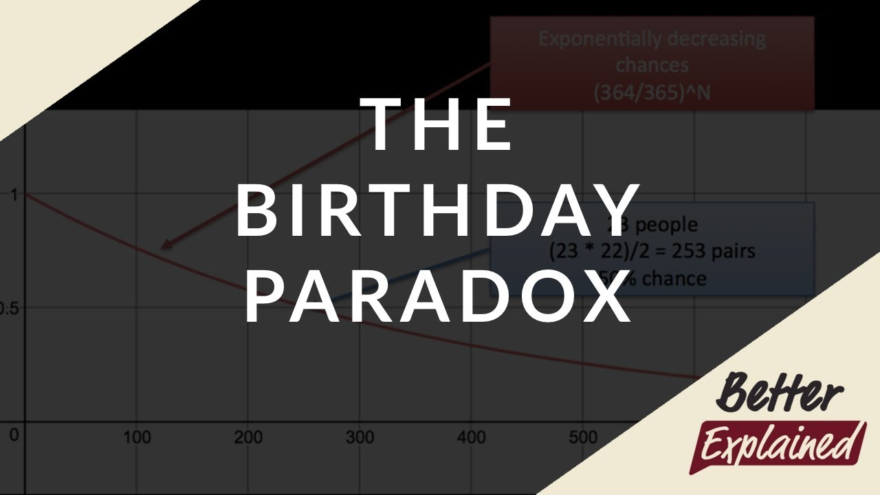 Understanding The Birthday Paradox
