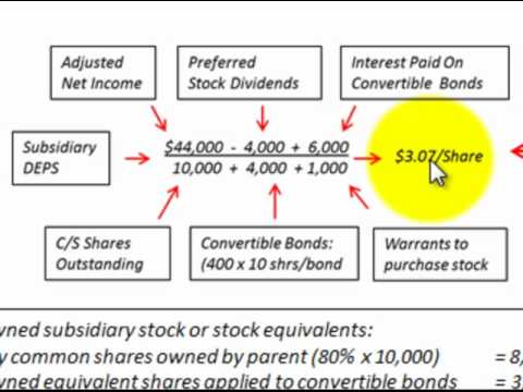 Consolidated Earnings Per Share (Formulas (EPS), Basic & Diluted Earnings Per Share )