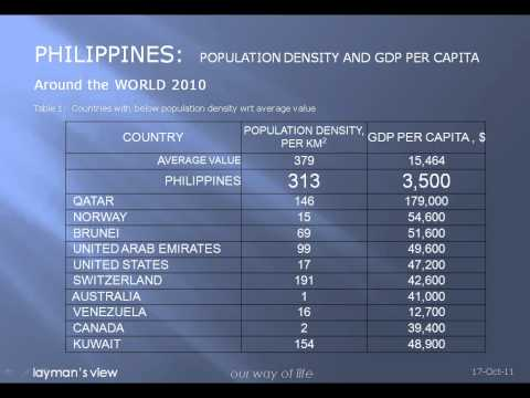 philippines: population density and gross domestic product per capita