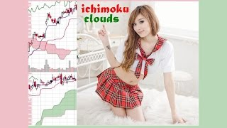 Ichimoku cloud basics, explained in simple terms. // Day trading for beginners 101 stocks options