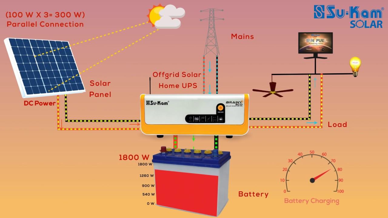 How Does A Solar Off Grid Hybrid Inverter Home Ups Work