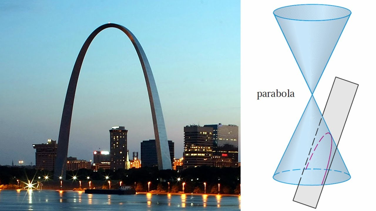 Conic Sections: Parabolas: Example 1: y^2 + 10x = 0 - YouTube