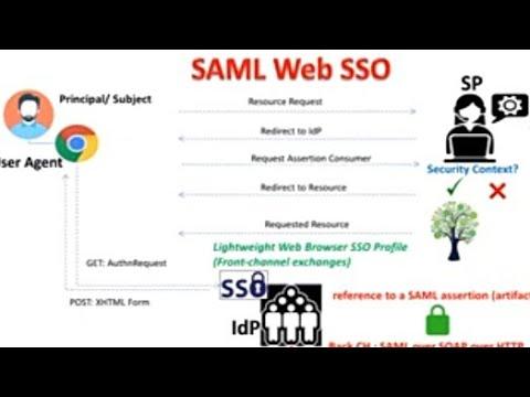 SAML Web SSO