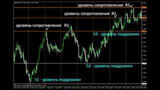 Урок форекс 9. Уровни сопротивления и поддержки. MaxiForex.Ru